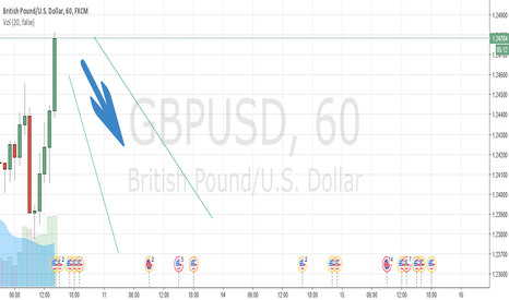GBPUSD: Sell GBPUSD after 3 Hours