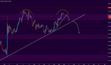 XAUUSD: (GOLD) 4hr - Speculation and Analysis