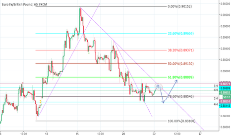 EURGBP: Sell limit