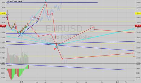 EURUSD: EURUSD Possible Long Term Direction Analysis
