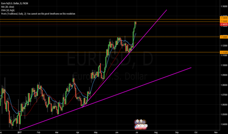 EURUSD: EUR/USD Analysis for Week 23