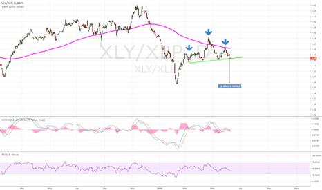 XLY/XLP: Staples seems getting strong again, against cyclical