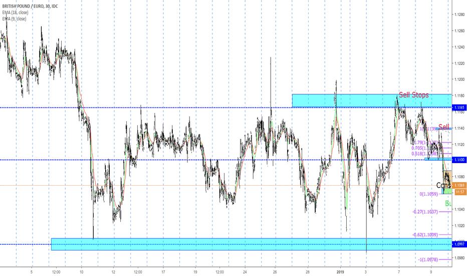 GBPEUR: GBP EURO Short