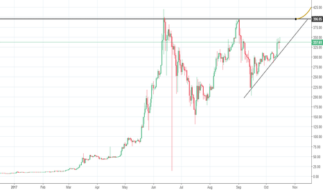 ETHUSD: ETH going to 500 $