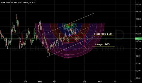 BGRENERGY: Stop loss 118. Target 103. At comfort.