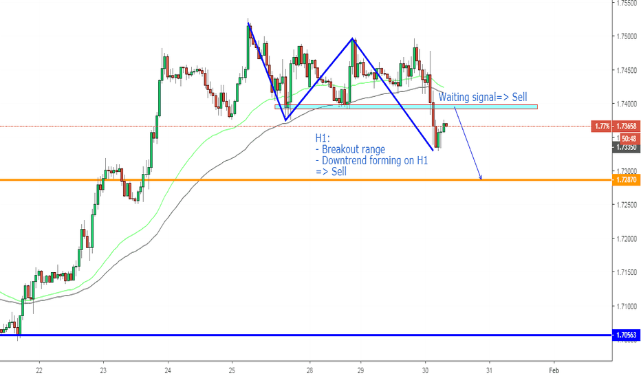 GBPCAD: GBPCAD, Sell on H1.