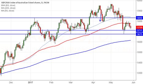 AUS200: ASX200 faces strong support at 5675, break below targets 5580