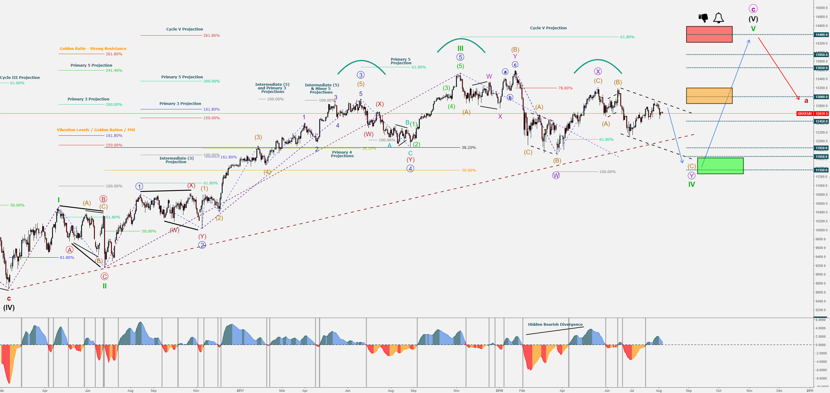Part 13 - Risk-off August - DAX30 Daily