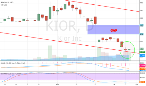KIOR: BULLISH Harami Pattern on the DAILY Chart!