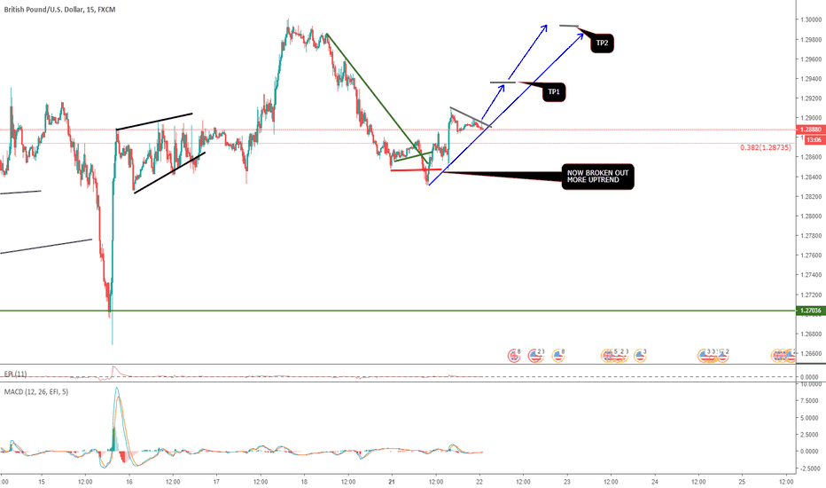 GBPUSD: GBPUSD - NEXT PHASE, WITH ENTRY AND TP1 & TP2