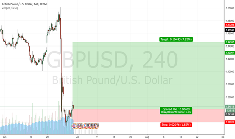 GBPUSD: 29.06.16 LONG GBP/USD