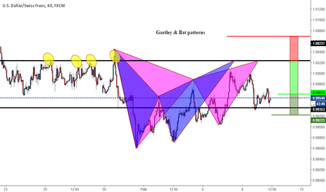 USDCHF: Potential Shorting opportunity