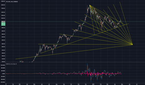 BTCUSD: Converging trendline magnet forces, what is this?