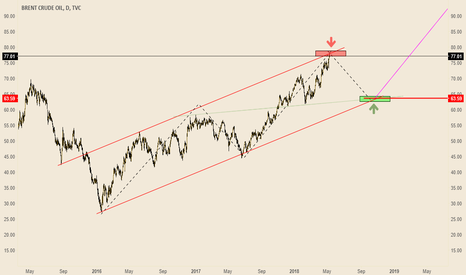 UKOIL: Falling UKoil for mid term