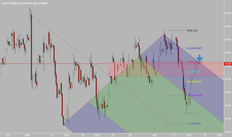CL1!: Pitchfork and 0.382 retrace