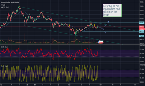 BTCUSD: Take it on the break