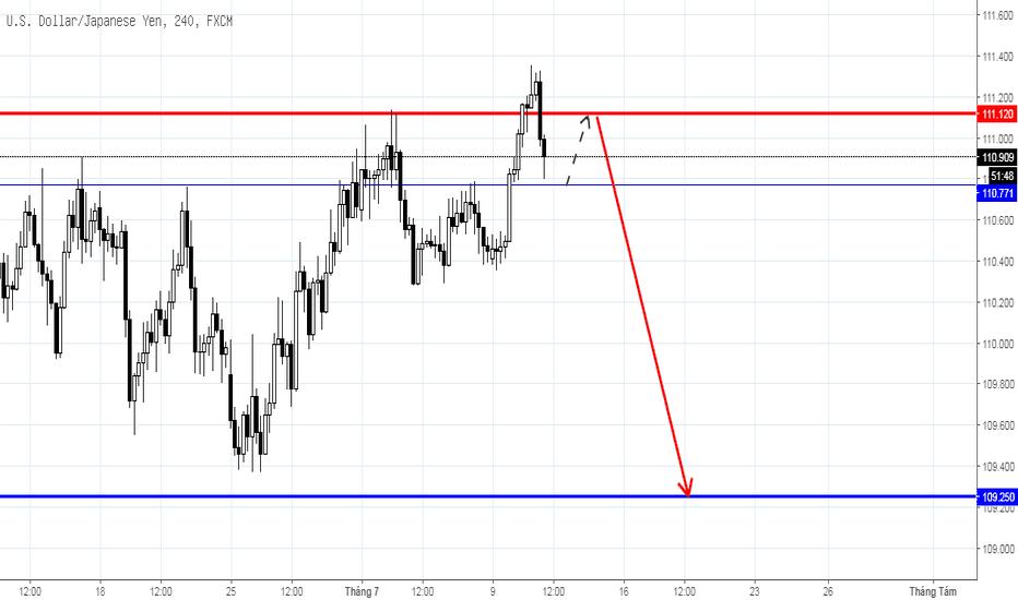 USDJPY: Dự báo USD/JPY trong ngắn hạn