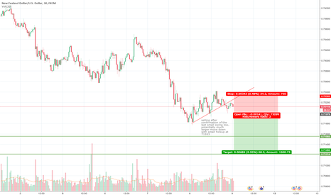 NZDUSD: selling after confirmation of the last small swing low