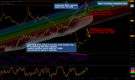 DXY: Nearing 50% resistance from '01 ATH