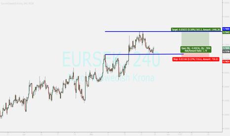 EURSEK: eursek...ending pullback ...buy