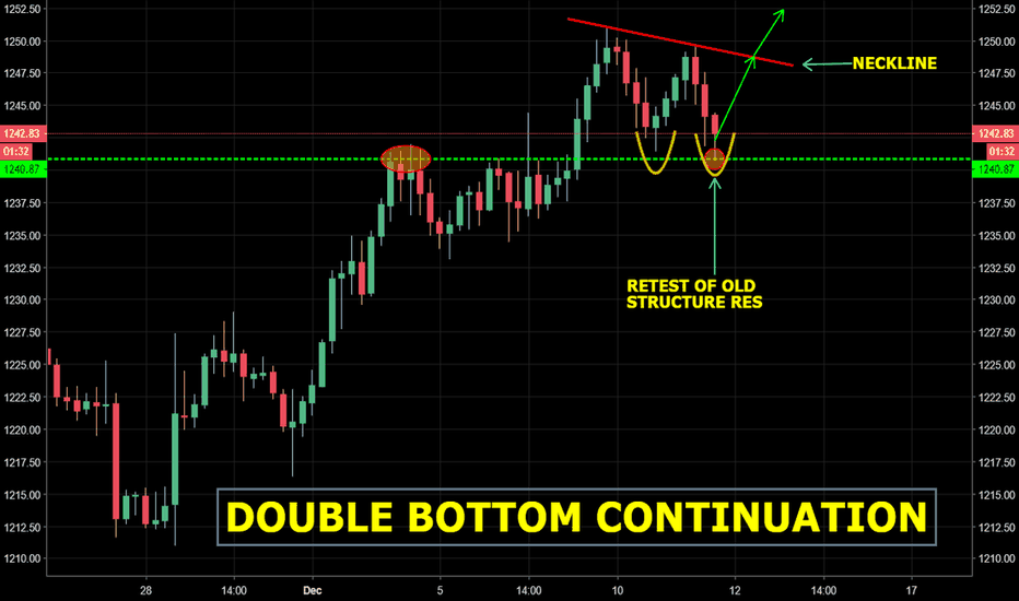 GOLD: GOLD - Double bottom continuation @ old resistance