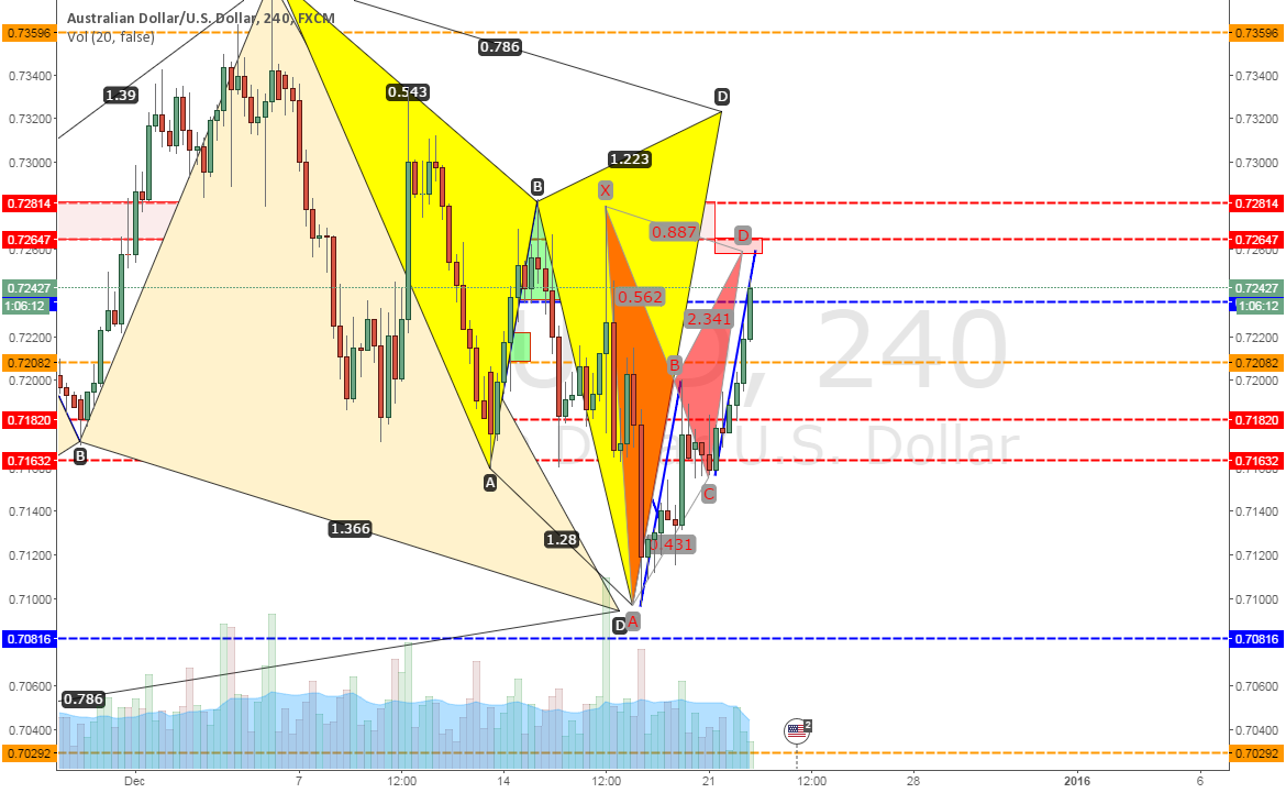 AUDUSD: Potential Bearish Cypher pattern, Bat pattern and AB=CD