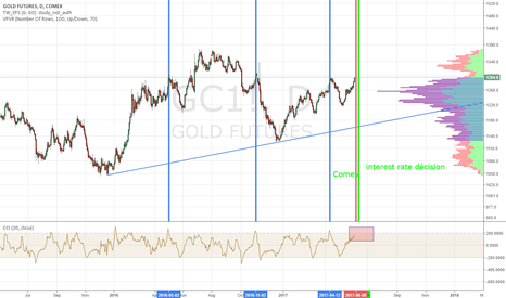 GC1!: gold is the place to let go