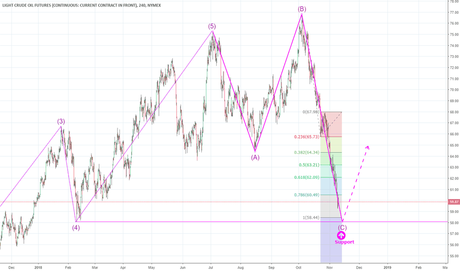 CL1!: CL: Prepare to long