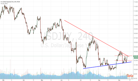 USDJPY: USDJPY Wait for breakthrough trends