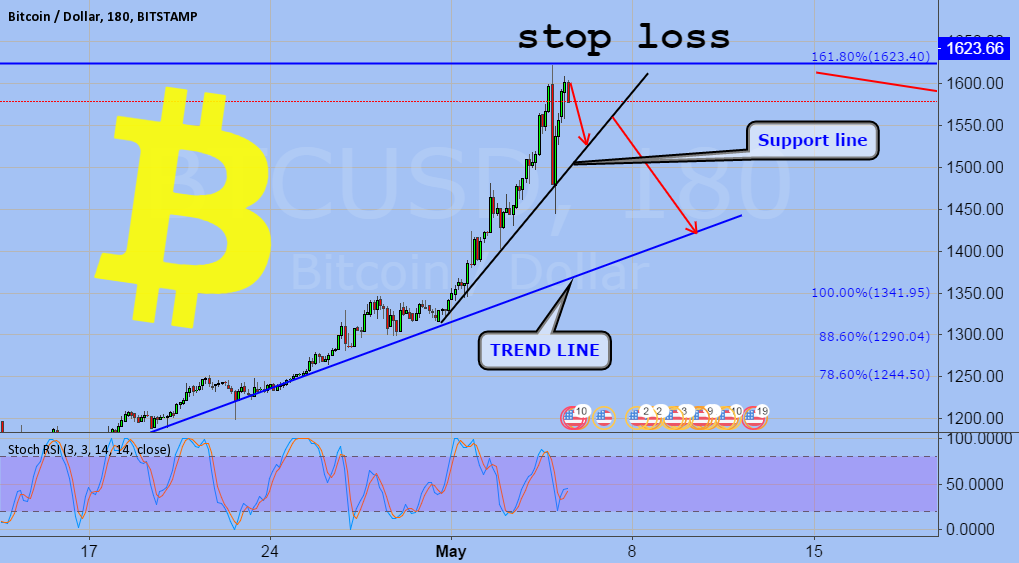 how to bitcoin usd Bermuda