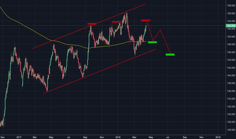GBPJPY: Short For 145