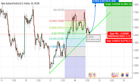 NZDUSD: NZDUSD Long for 30 mins and 1H