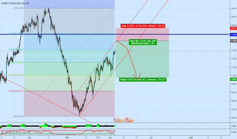 XAGUSD: Short idea