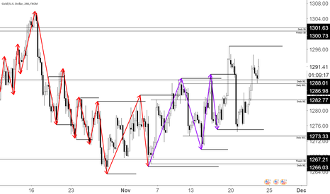 XAUUSD: Swings Trading 101