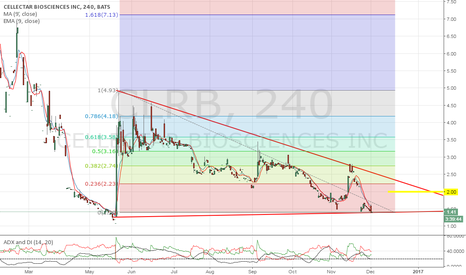CLRB: Watch for a break about $2.00