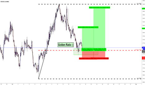 EURUSD: EURUSD / H1 / Golden Ratio
