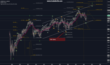 SIE: Siemens AG putting in the last leg of a major cycle
