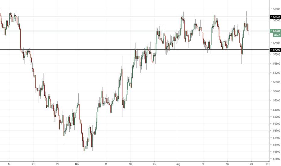 EURAUD: EUR/AUD: attenzione al range dei prezzi