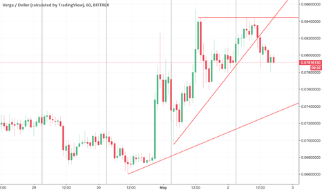 XVGUSD: Is this a resistance ? VERGE , XVG