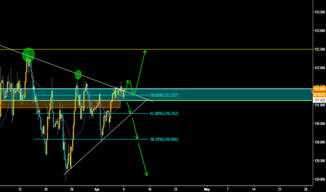 EURJPY: EURJPY Possible Buy Set Up