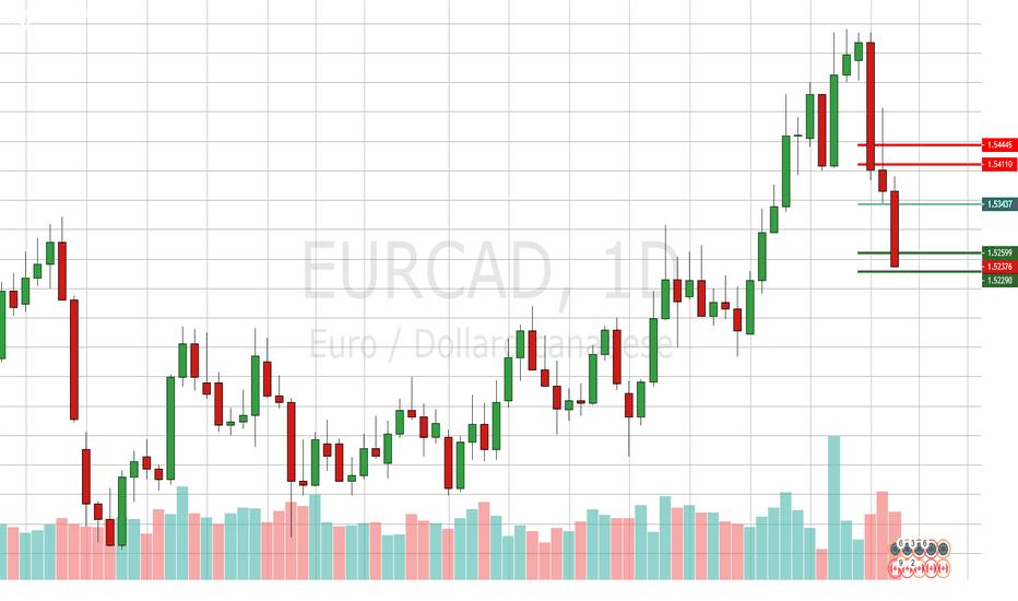 EURCAD: Diario di un Trade - 2