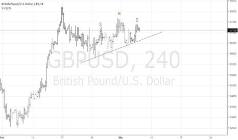GBPUSD: GBP/USD HnS
