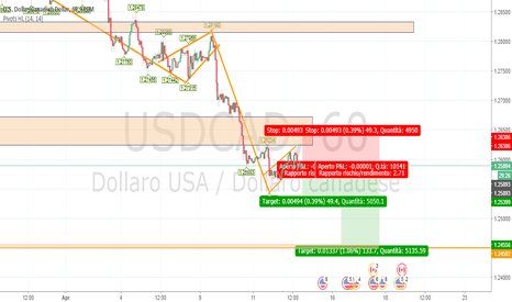 USDCAD: Down trend USD CAD