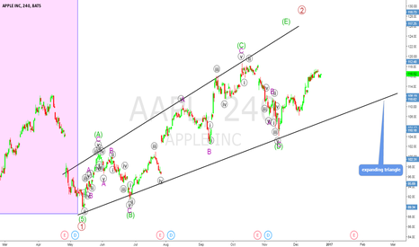 AAPL: Dont short AAPL just yet
