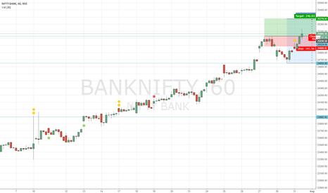 BANKNIFTY: BANK NIFTY: Bulls take Charge