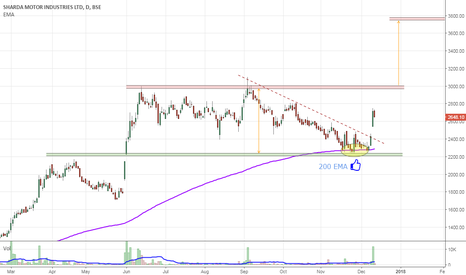 SHARDA: Positional Long | SL 2300 | Tgt 3750