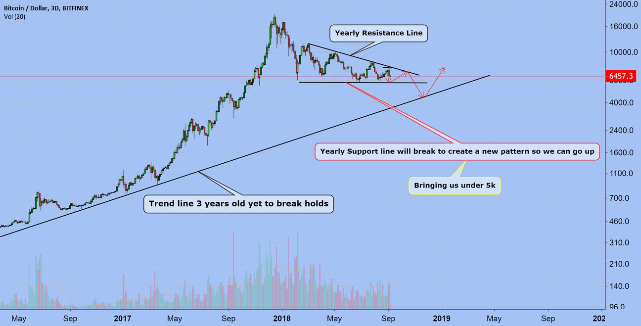 Bitcoin Will Likely See 5k Before 10k To Break The Trend!!