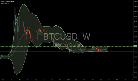 BTCUSD:  long term buy at lower BB #lol update#6