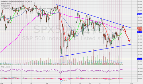 SPX500: Top of the wedge reached