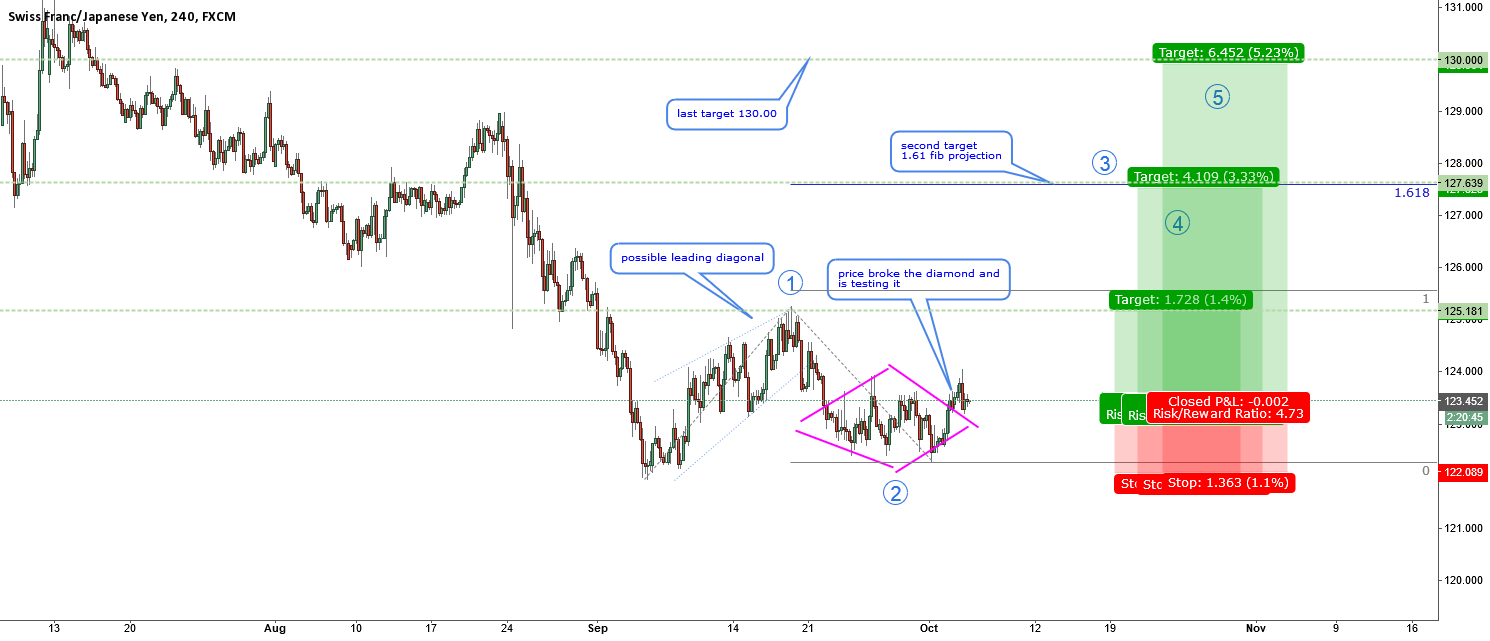 CHFJPY-nice diamond and other reasons to long
